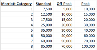 Spg Points Redemption Chart Marriotts New 2019 Award Category Changes Are Out
