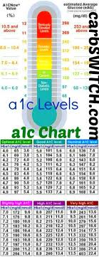 Blood Glucose And A1c Chart A1c Chart Conversion End My Diabetes