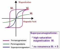 Paramagnetism Superparamagnetism Physics Tutorvista Com