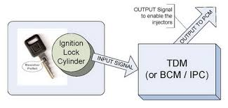newrockies inc passlock bypass disables the entire system every gm security system works on this one simple principle the key lock component sends an input signal to the tdm bcm through the wiring