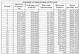 Amortization Chart Amortisation Calculator Download