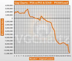 Ps3 Chart Ps4 Vs Ps3 And Xbox 360 Vgchartz Gap Charts January 2018
