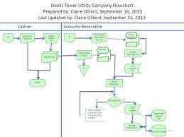 Payment Advice Slip Best Devils Tower Utility Company Flowchart Ppt Download
