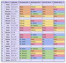 Pokemon Sword and Shield Pokemon Nature Chart
