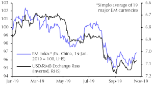 Ex Currency Chart More Trouble Ahead For Em Currencies Capital Economics