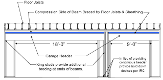 Wood Beam Design And Installation Considerations Weyerhaeuser