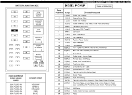 fuse panel diagram simple wiring diagram 96 ford f 250 fuse box data wiring diagram blog fuse panel diagram 2008 f250 fuse panel diagram