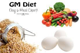 Gm Diet Vegetarian Chart Gm Plan Diet Day 6 Chart With Vegetarian Alternatives Gm