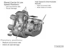 Speed Reduction Gearbox Design Why Integrated Bearing Designs Reduce Wind Turbine Gearbox