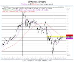 Ewj Chart Push Comes To Shove For Japan Equity Etf