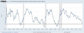 Yield Curve Has Inverted Will Gold Price Rally Now Gold