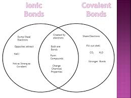 Ionic Vs Covalent Bonds Venn Diagram Chemistry Review Section 2 1 And Ppt Download