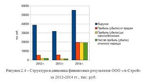 Бизнес план предприятия малого бизнеса на материалах ООО А Строй   1500 руб