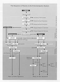 Criminal Trial Flow Chart Law Enforcement Jobs Criminal