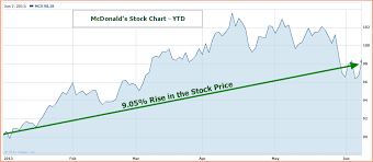 Is Mcdonalds Mcd Stock A Good Buy Sell Or Hold Mcd