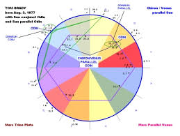 George Harrison Natal Chart Magi Astrology Financial Astrology Astrology Software
