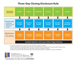 Cfpb 3 Day Disclosure Rules Loan Options And Seller Financing