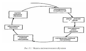 Реферат Профессиональное обучение персонала как аспект развития  Профессиональное обучение персонала как аспект развития организации