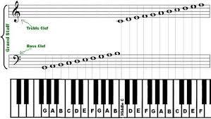 Bass Clef Piano Chart Piano Music Notation Chart Google Search Beginner Piano