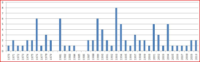 Charting The Frequency Of Sizable 4 0 Earthquakes In The
