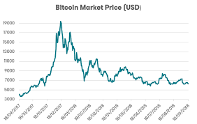 The Rise And Fall Of Bitcoin Where Is It Now Canstar