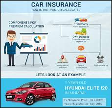 Car Insurance Online Quote Cheaper Than Renewal Awesome Buy Or Renew Stunning Online Quotes For Car Insurance