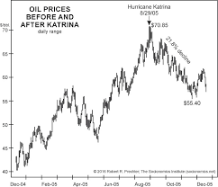 Oil Price Chart 2019 Oil Prices And The 2019 Hurricane Season Mrtopstep Com