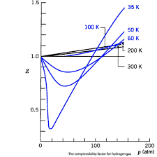 compressibility factor graph. the graph shows extent of hydrogen\u0027s departure from ideality for temperatures below 111 k. compressibility factor a