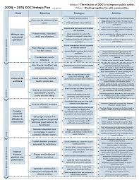 best strategic planning images strategic strategic plan examples one page strategic plan template