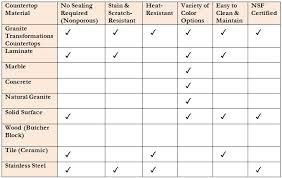 Kitchen Countertop Material Comparison Chart Countertop Material Comparison Chart No Cost Choosing The
