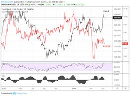 Gold Versus Stock Market Chart Usd Gold Stock Price Volatility Eye Looming Fed Meeting