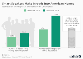 Chart Smart Speakers Make Inroads Into American Homes