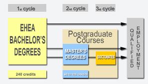 Universitat De Barcelona The Ehea Bachelors Degree And