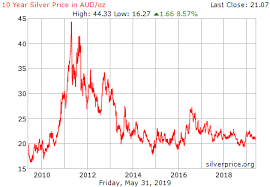 Silver Price Chart 10 Years 10 Year Silver Price Chart November 2019
