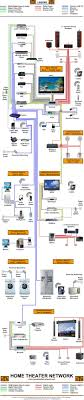 best images about audio video cable a tv and home home theater diagram homecontrols com
