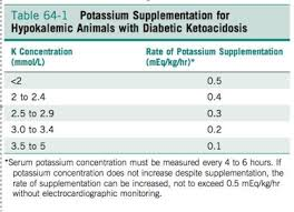 Dka In Dogs And Cats Diabetic Ketoacidosis In Dogs And Cats