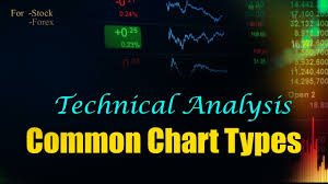 Common Chart Types Introduction To Technical Analysis For Beginners Common Chart Types