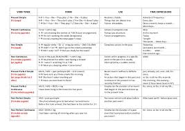 Tense Adverb Chart Verb Tenses Table