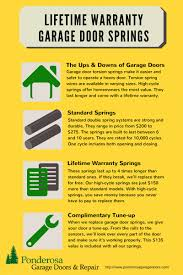 a graphic shows the cost saving benefits of lifetime warranty springs compared with standard garage
