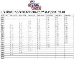 Soccer Age Chart Travel League