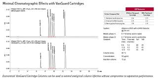 Xselect Hplc Columns Selectivity Of Basic Compounds Waters