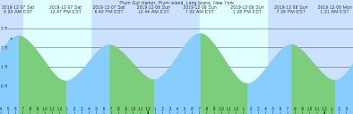 Tide Chart Long Island Bahamas Tide Chart Plum Island Ny Christmas Hxfpnz Happynewyear