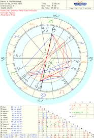 Where Is Chiron In My Chart Chiron Rising Astrologers Community