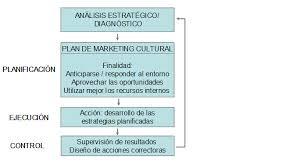 Planificacion De Marketing Marketing De Proyectos Manual Atalaya De Apoyo A La