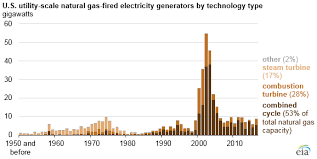 Generator Usage Chart Natural Gas Generators Make Up The Largest Share Of Overall