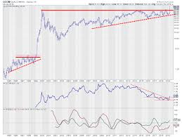 Party Like Its 1999 For Qcom Dont Ignore This Chart
