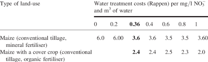 Average Crop Rotation Plan Over Time For Different Water