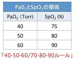 Spo2 正常 値