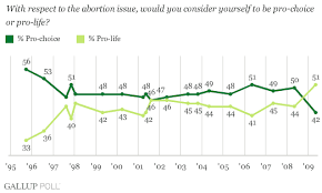 "more americans ""pro life"" than ""pro choice"" for first time"