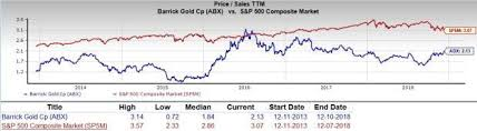 Barrick Stock Chart Is Barrick Gold Abx A Great Stock For Value Investors